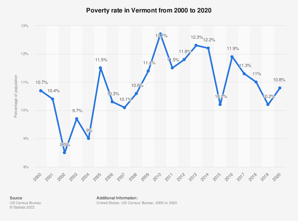 Statistic: Poverty rate in Vermont from 2000 to 2016 | Statista