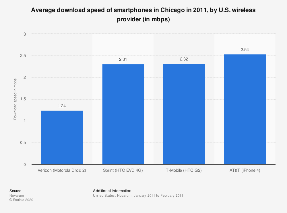 Statistic: Average download speed of smartphones in Chicago in 2011, by U.S. wireless provider (in mbps) | Statista