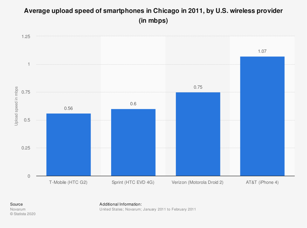 Statistic: Average upload speed of smartphones in Chicago in 2011, by U.S. wireless provider (in mbps) | Statista