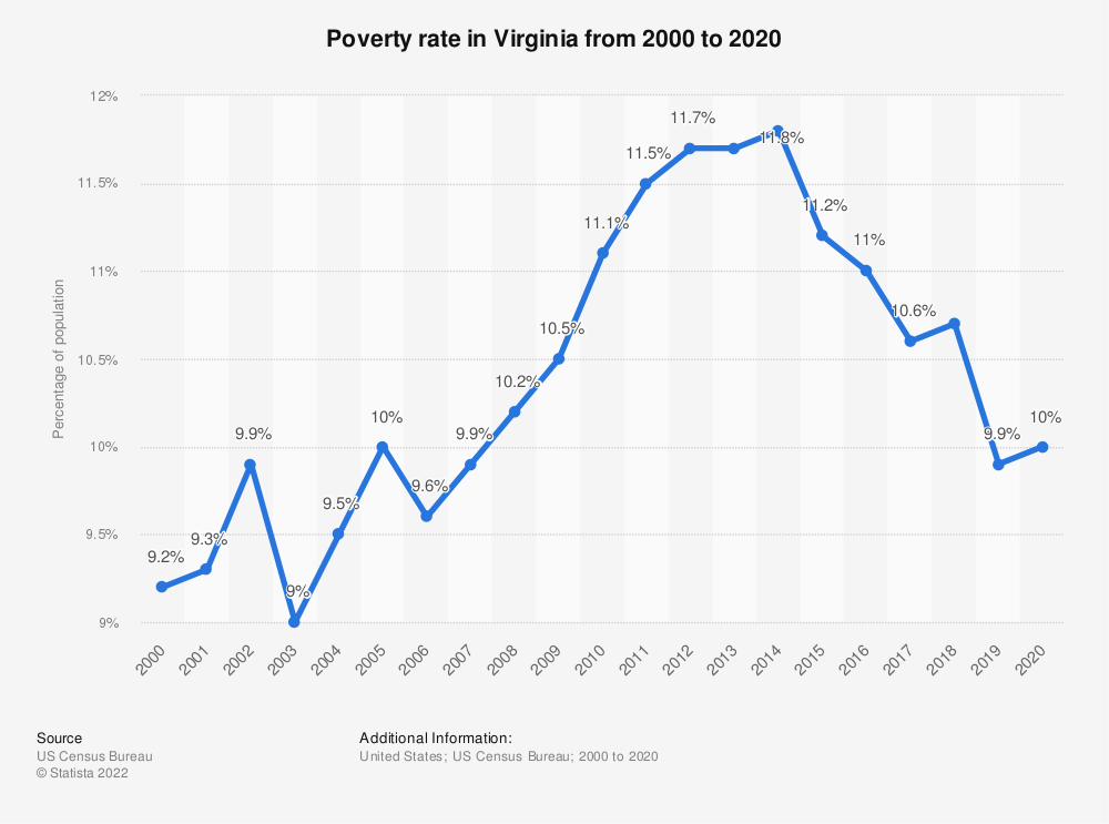 Statistic: Poverty rate in Virginia from 2000 to 2018 | Statista