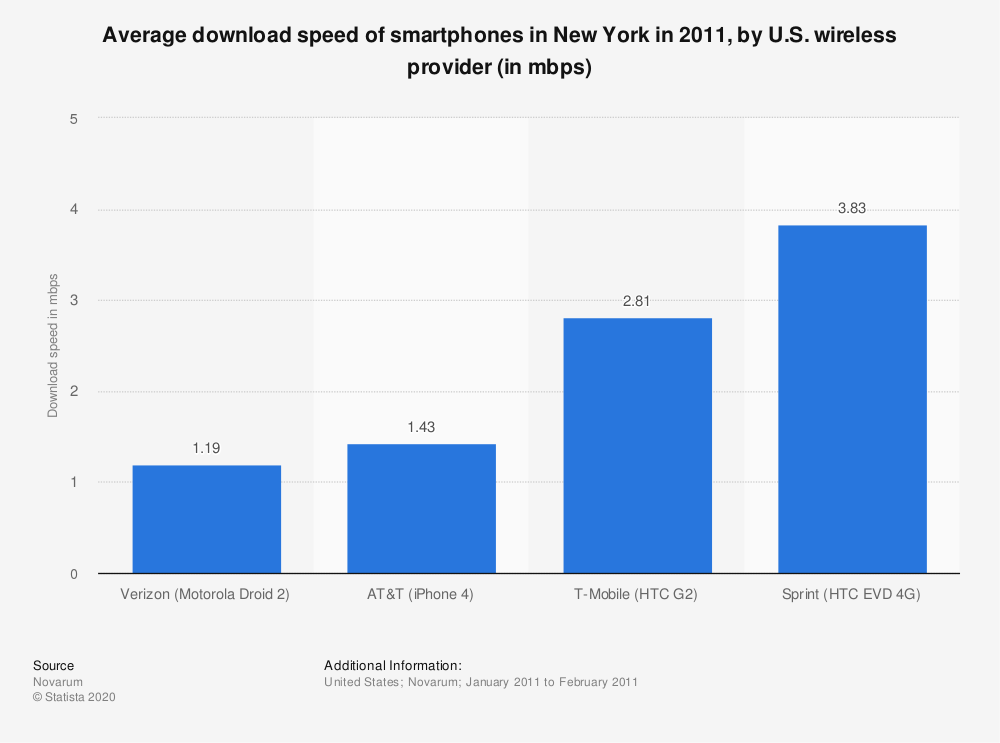 Statistic: Average download speed of smartphones in New York in 2011, by U.S. wireless provider (in mbps) | Statista
