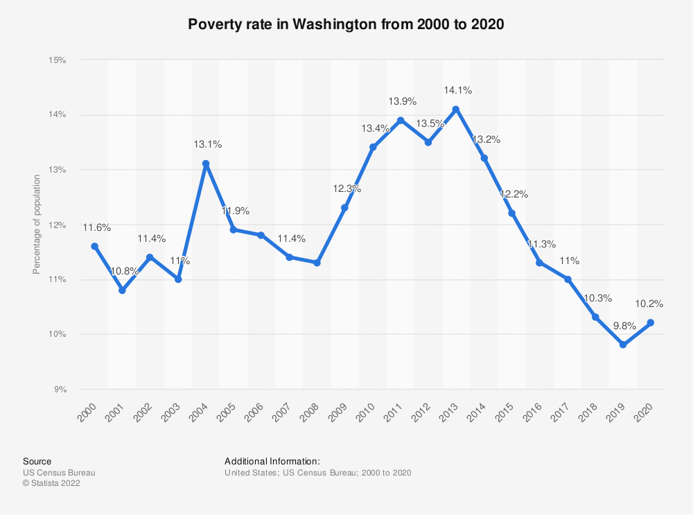 Statistic: Poverty rate in Washington from 2000 to 2017 | Statista