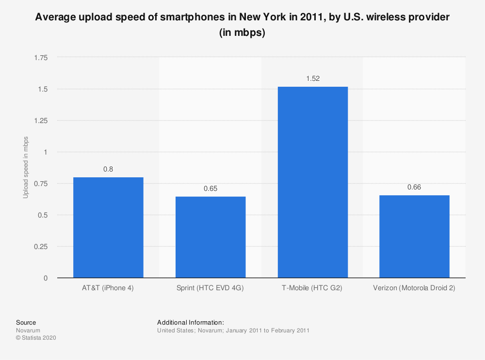Statistic: Average upload speed of smartphones in New York in 2011, by U.S. wireless provider (in mbps) | Statista