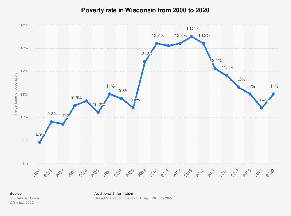 Statistic: Poverty rate in Wisconsin from 2000 to 2018 | Statista