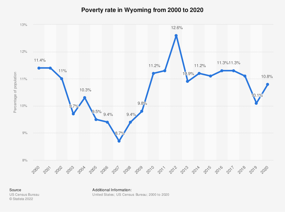 Statistic: Poverty rate in Wyoming from 2000 to 2017 | Statista