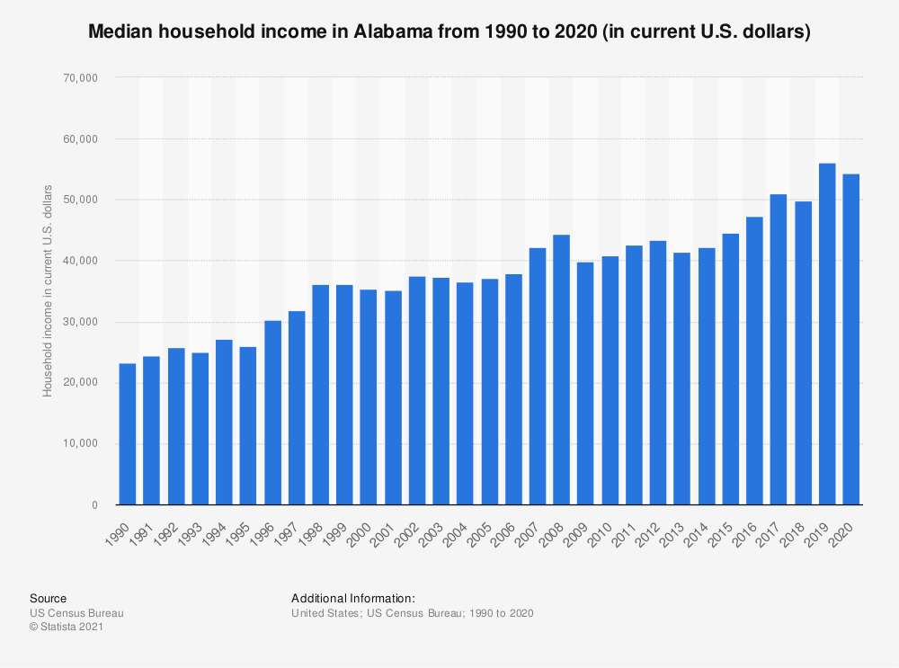 Statistic: Median household income in Alabama from 1990 to 2019 (in current U.S. dollars) | Statista