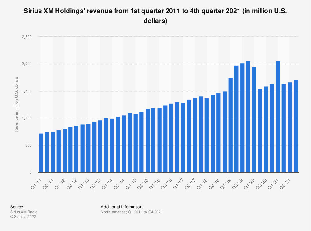 Statistic: Sirius XM Holdings' revenue from 1st quarter 2011 to 2nd quarter 2019 (in million U.S. dollars) | Statista