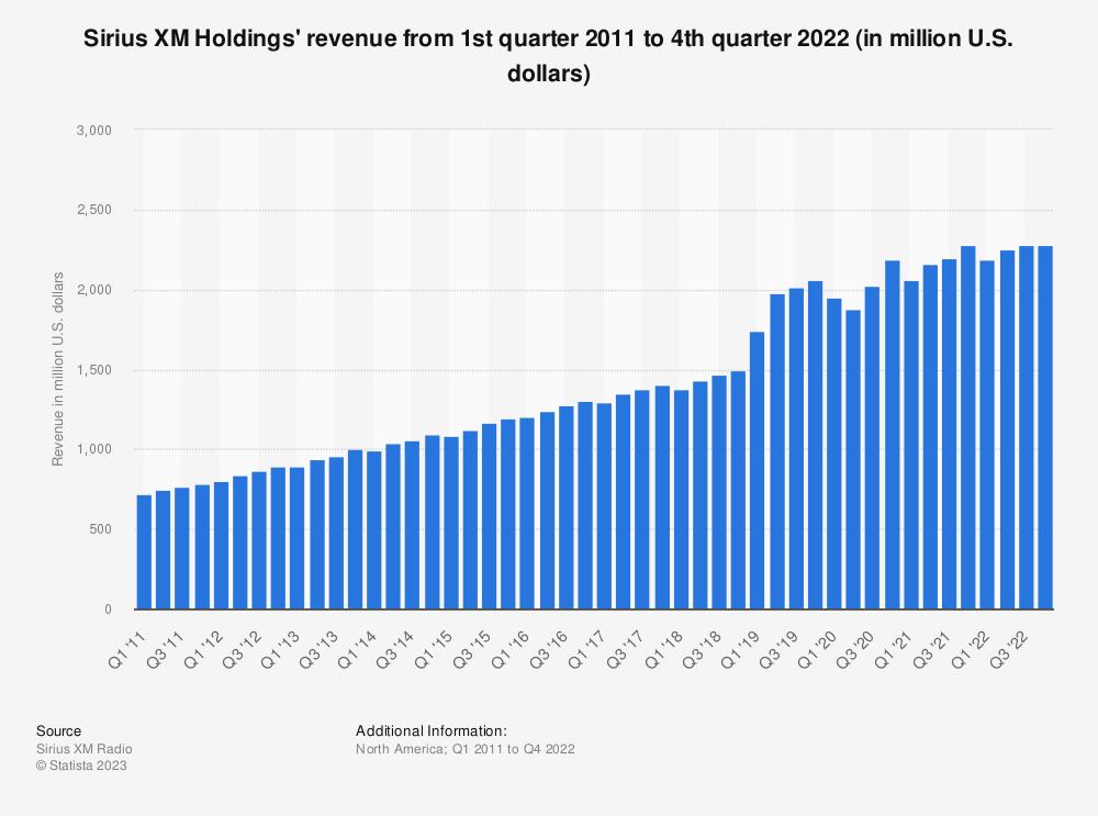 Statistic: Sirius XM Holdings' revenue from 1st quarter 2011 to 1st quarter 2018 (in million U.S. dollars) | Statista