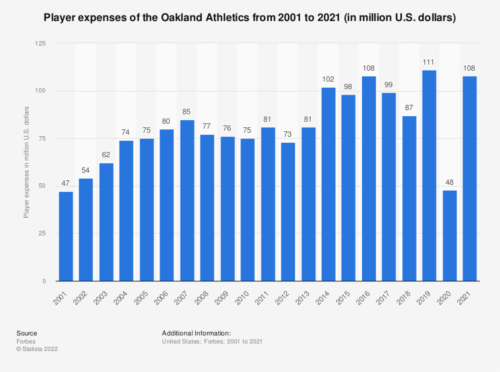 Statistic: Player expenses of the Oakland Athletics from 2001 to 2019 (in million U.S. dollars)* | Statista