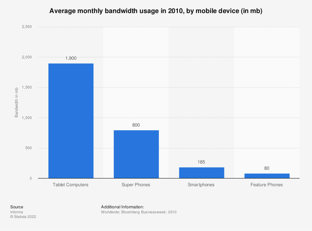 Statistic: Average monthly bandwidth usage in 2010, by mobile device (in mb) | Statista