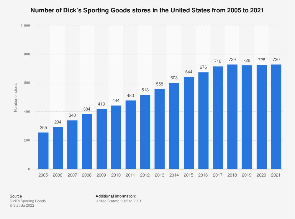 Statistic: Number of Dick's Sporting Goods stores in the United States from 2005 to 2019* | Statista