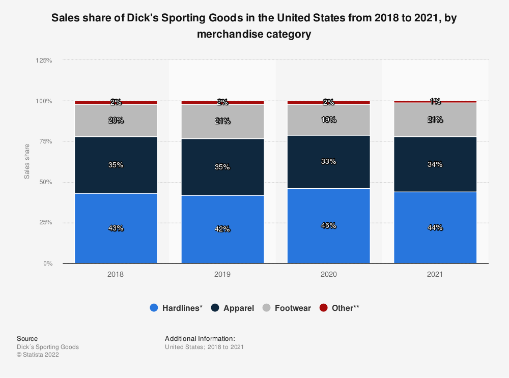 Statistic: Sales share of Dick's Sporting Goods in the United States in 2019, by merchandise category | Statista