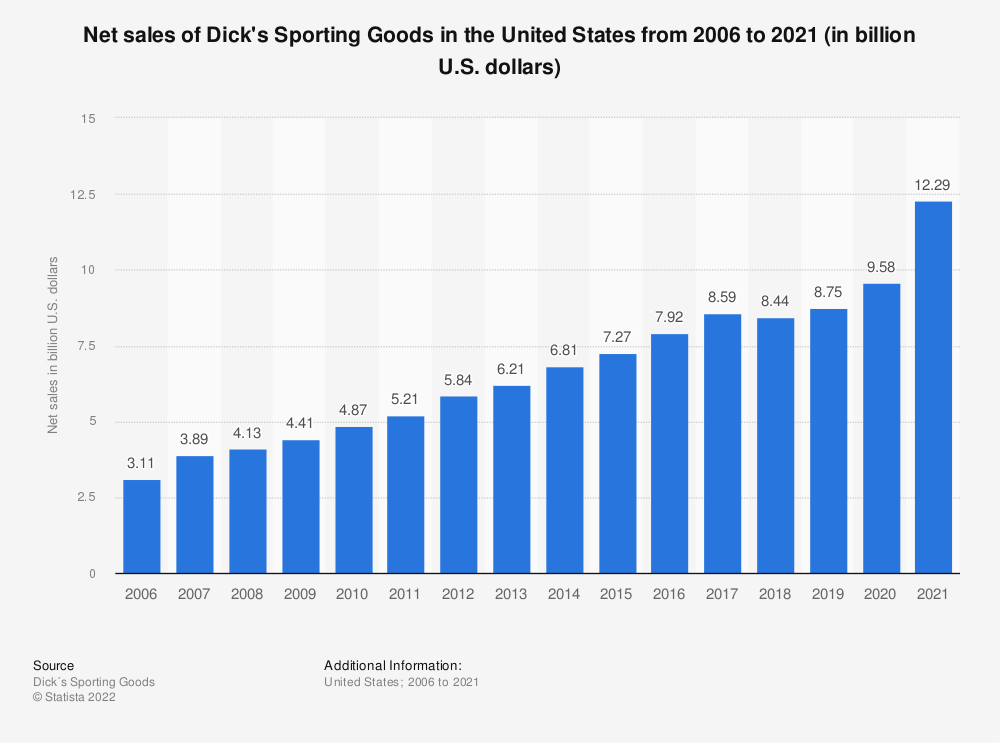 Statistic: Net sales of Dick's Sporting Goods in the United States from 2006 to 2020 (in billion U.S. dollars)   Statista