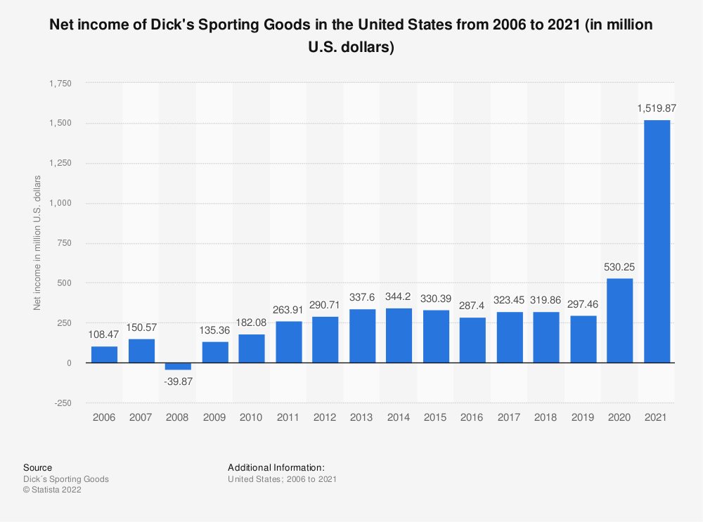 Statistic: Net income of Dick's Sporting Goods from 2006 to 2018 (in million U.S. dollars) | Statista