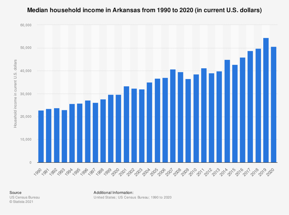 Statistic: Median household income in Arkansas from 1990 to 2019 (in current U.S. dollars) | Statista