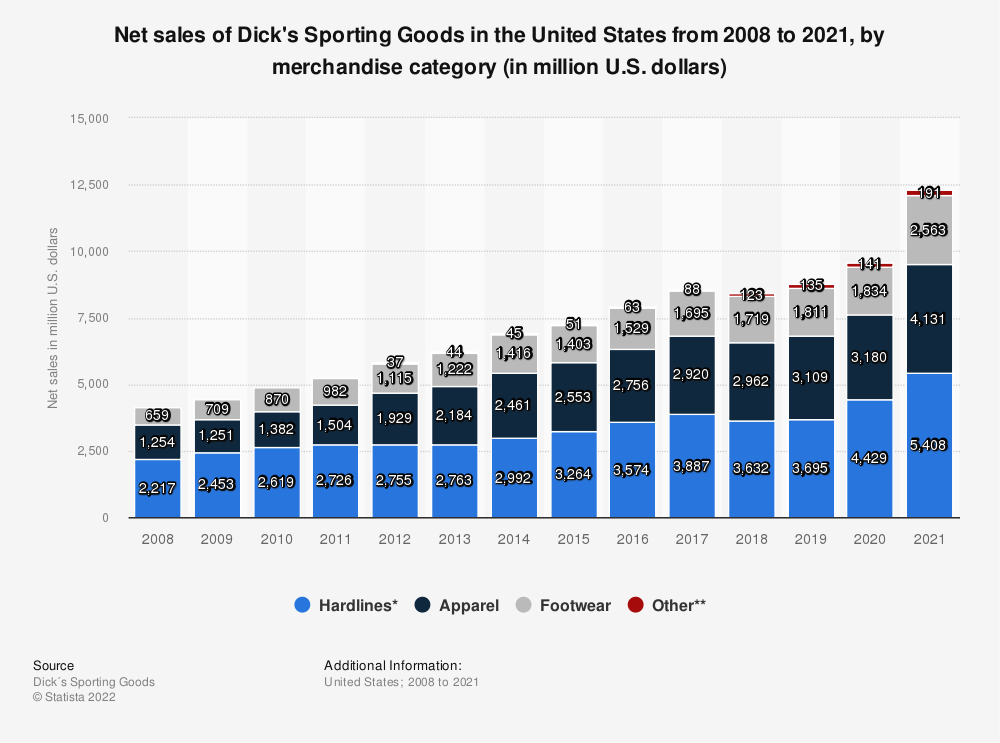 Statistic: Net sales of Dick's Sporting Goods in the United States from 2008 to 2020, by merchandise category (in million U.S. dollars) | Statista