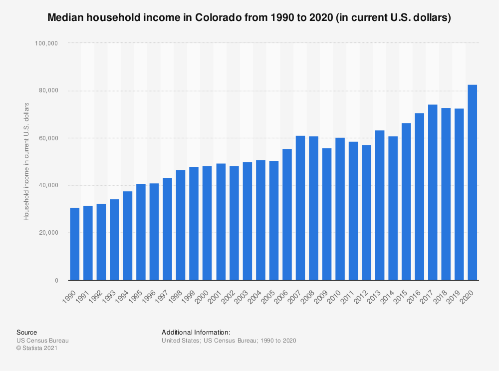 Statistic: Median household income in Colorado from 1990 to 2019 (in current U.S. dollars) | Statista