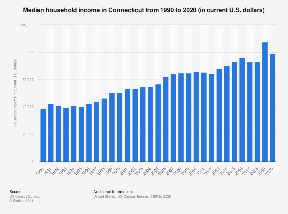 Statistic: Median household income in Connecticut from 1990 to 2019 (in current U.S. dollars) | Statista