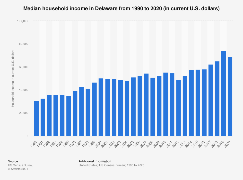Statistic: Median household income in Delaware from 1990 to 2018 (in current U.S. dollars) | Statista