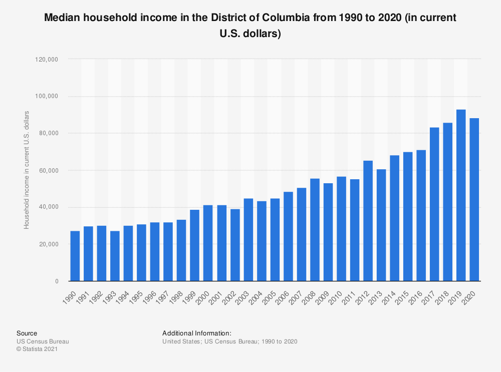 Statistic: Median household income in the District of Colombia from 1990 to 2012 (in current U.S. dollars) | Statista