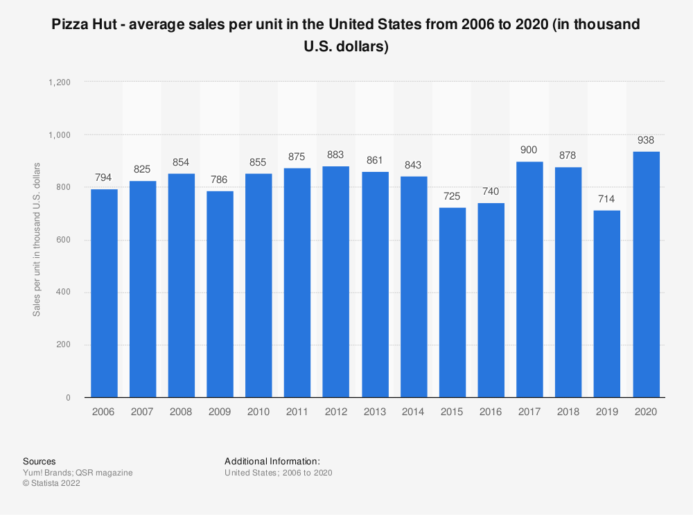 Statistic: Pizza Hut - average sales per unit in the United States from 2006 to 2018 (in thousand U.S. dollars) | Statista