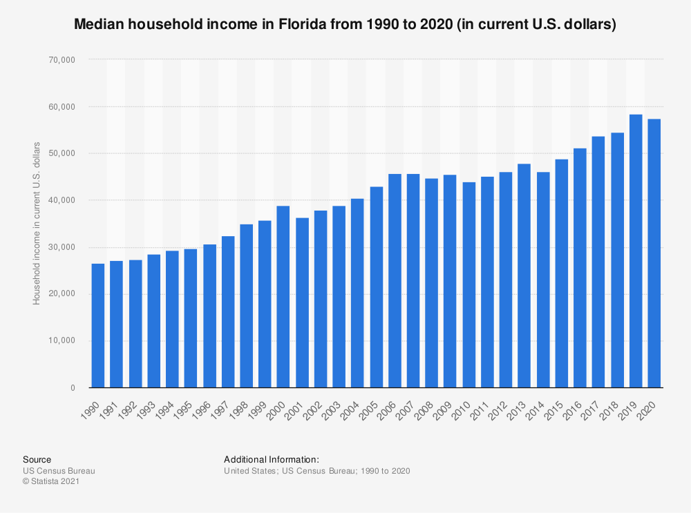 Statistic: Median household income in Florida from 1990 to 2018 (in current U.S. dollars) | Statista