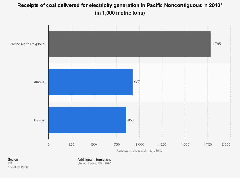 Statistic: Receipts of coal delivered for electricity generation in Pacific Noncontiguous in 2010* (in 1,000 metric tons) | Statista