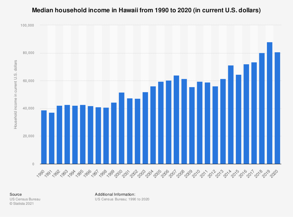 Statistic: Median household income in Hawaii from 1990 to 2019 (in current U.S. dollars) | Statista