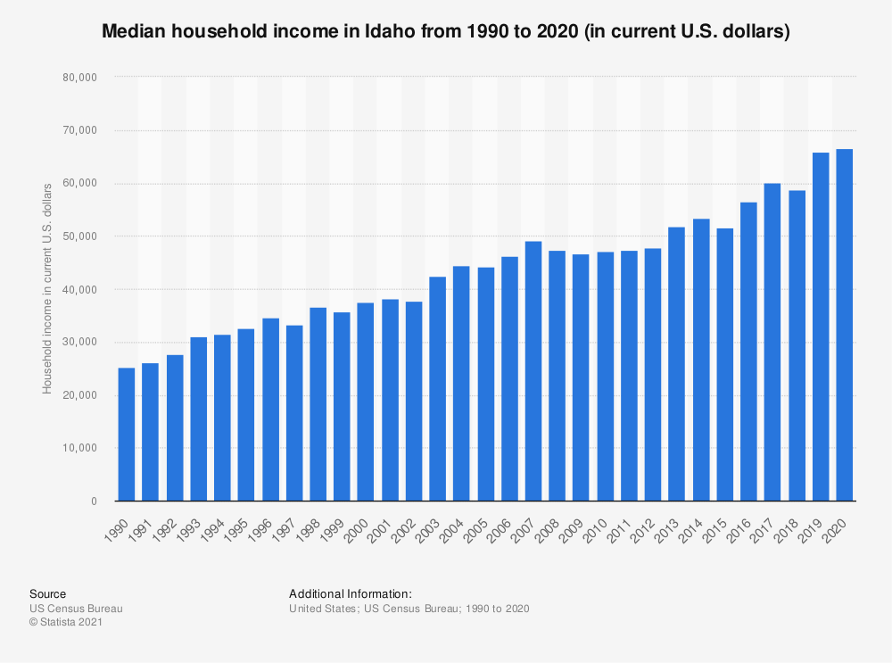 Statistic: Median household income in Idaho from 1990 to 2019 (in current U.S. dollars) | Statista