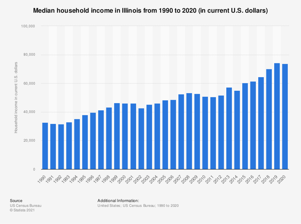 Statistic: Median household income in Illinois from 1990 to 2018 (in current U.S. dollars) | Statista