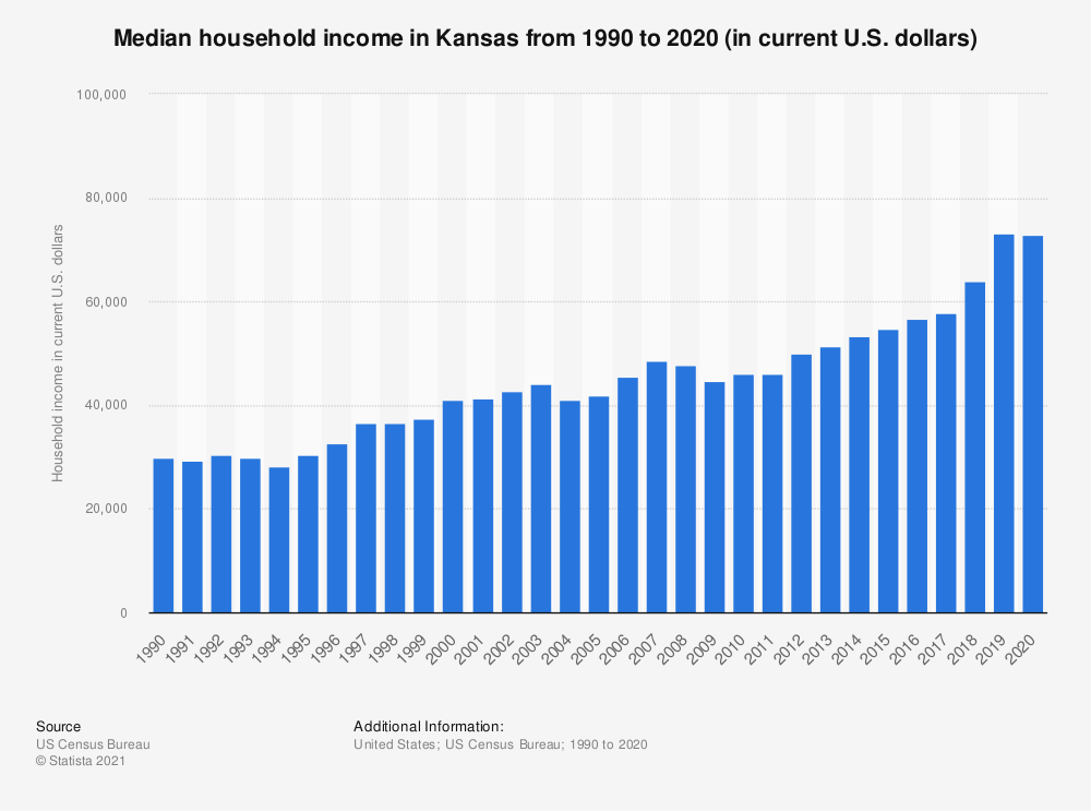 Statistic: Median household income in Kansas from 1990 to 2019 (in current U.S. dollars) | Statista