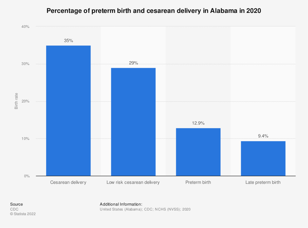 Statistic: Percentage of preterm birth and cesarean delivery in Alabama in 2019 | Statista