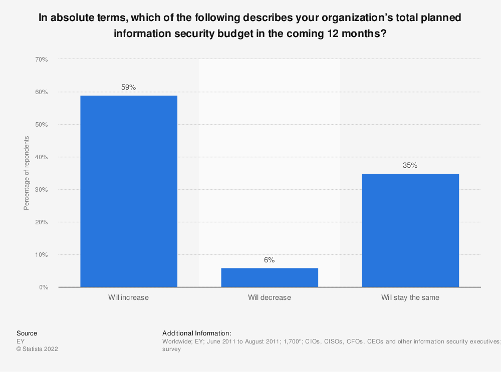Statistic: In absolute terms, which of the following describes your organization's total planned information security budget in the coming 12 months? | Statista