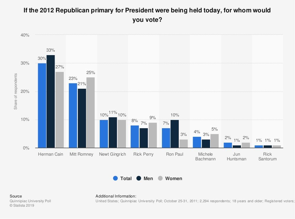 Statistic: If the 2012 Republican primary for President were being held today, for whom would you vote? | Statista