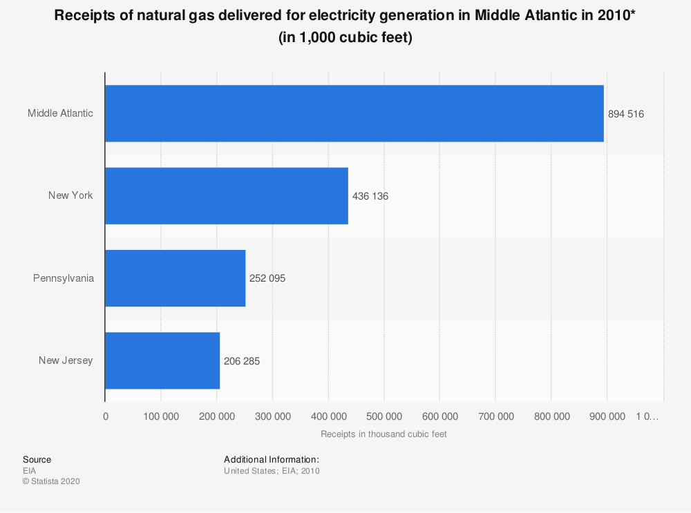 Statistic: Receipts of natural gas delivered for electricity generation in Middle Atlantic in 2010* (in 1,000 cubic feet) | Statista