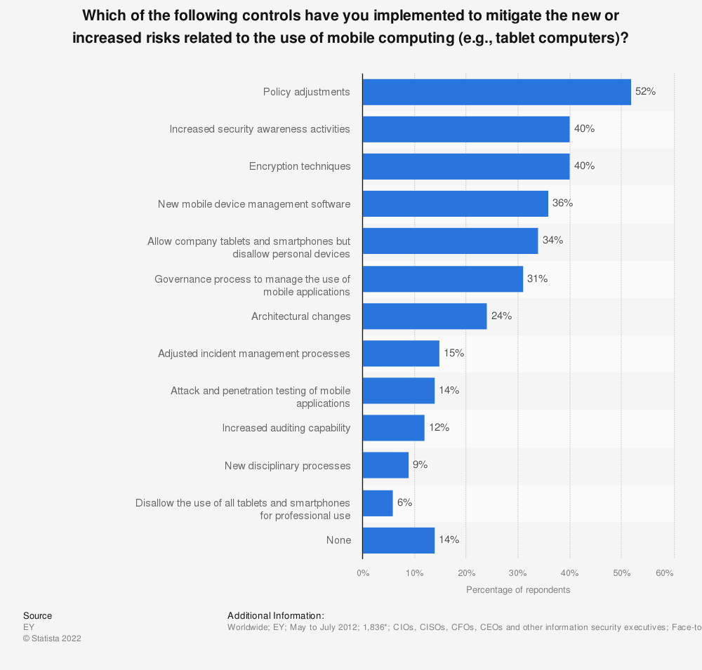 Statistic: Which of the following controls have you implemented to mitigate the new or increased risks related to the use of mobile computing (e.g., tablet computers)? | Statista