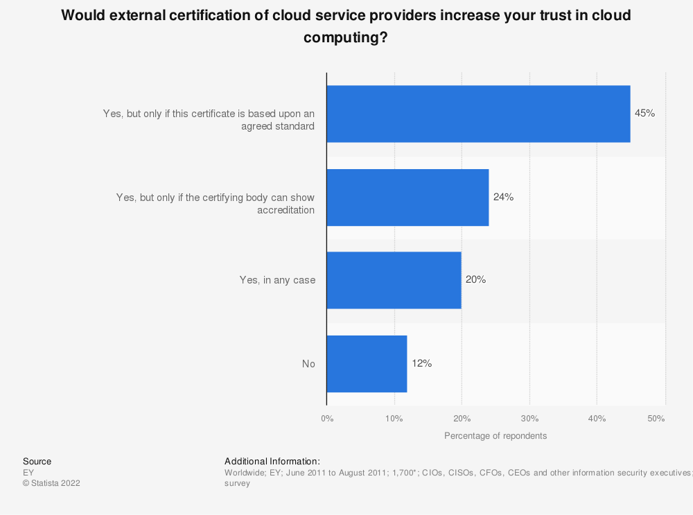 Statistic: Would external certification of cloud service providers increase your trust in cloud computing?  | Statista