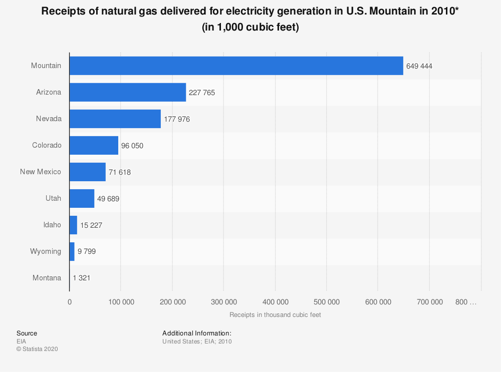 Statistic: Receipts of natural gas delivered for electricity generation in U.S. Mountain in 2010* (in 1,000 cubic feet) | Statista