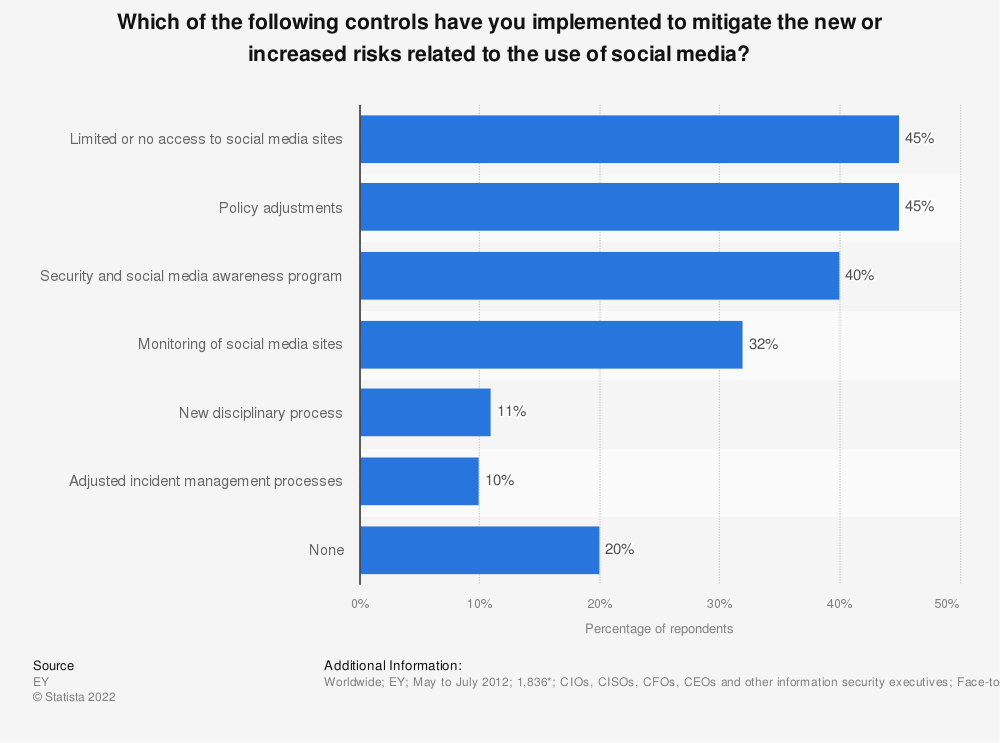 Statistic: Which of the following controls have you implemented to mitigate the new or increased risks related to the use of social media? | Statista