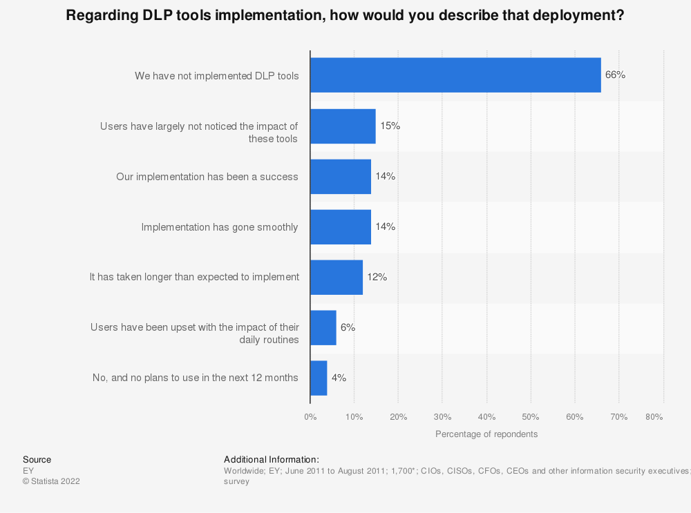Statistic: Regarding DLP tools implementation, how would you describe that deployment?    Statista