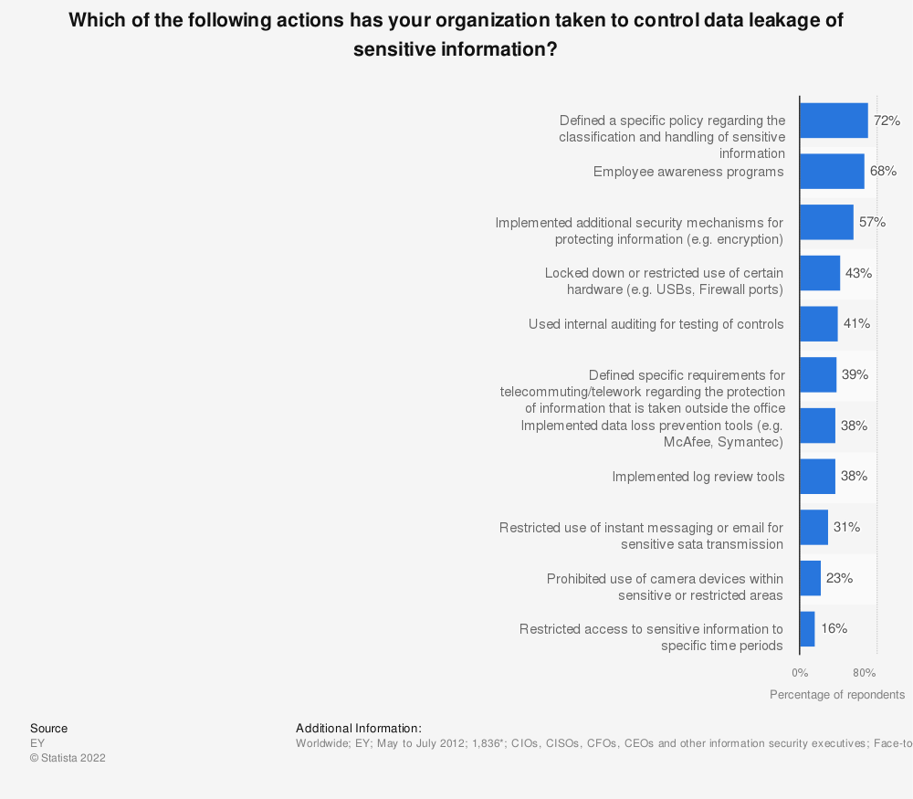 Statistic: Which of the following actions has your organization taken to control data leakage of sensitive information? | Statista