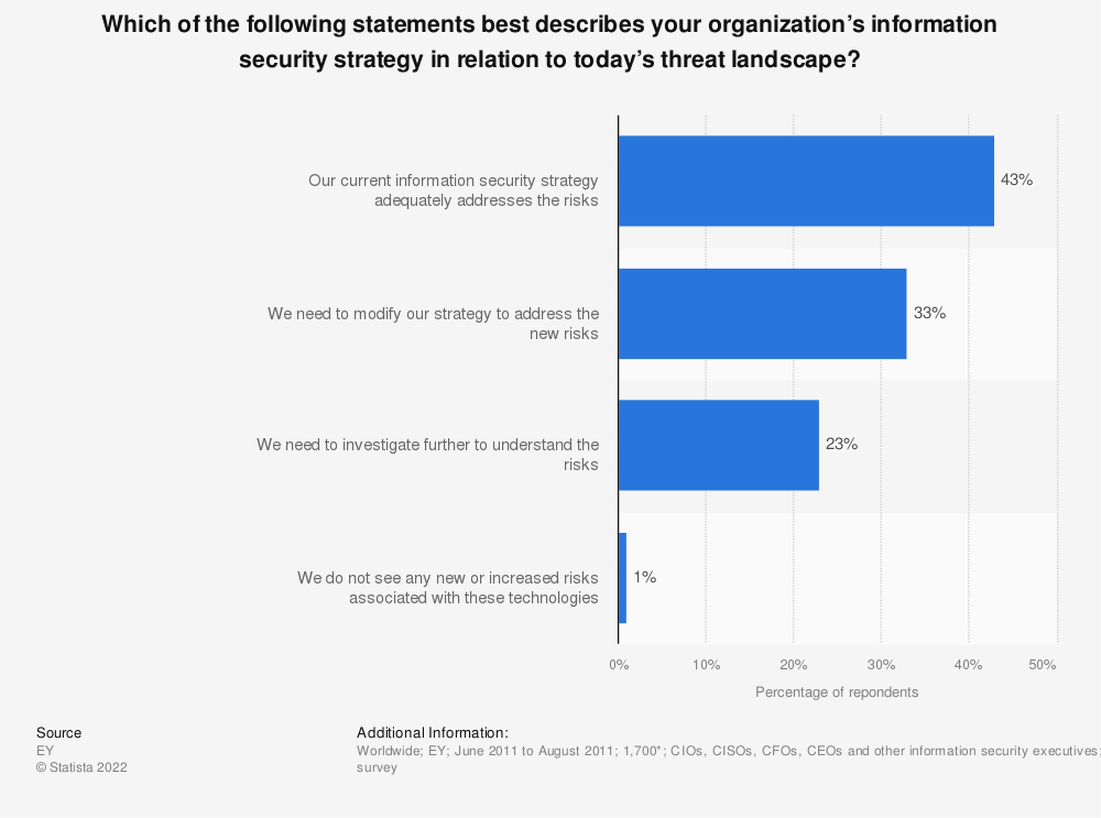 Statistic: Which of the following statements best describes your organization's information security strategy in relation to today's threat landscape? | Statista