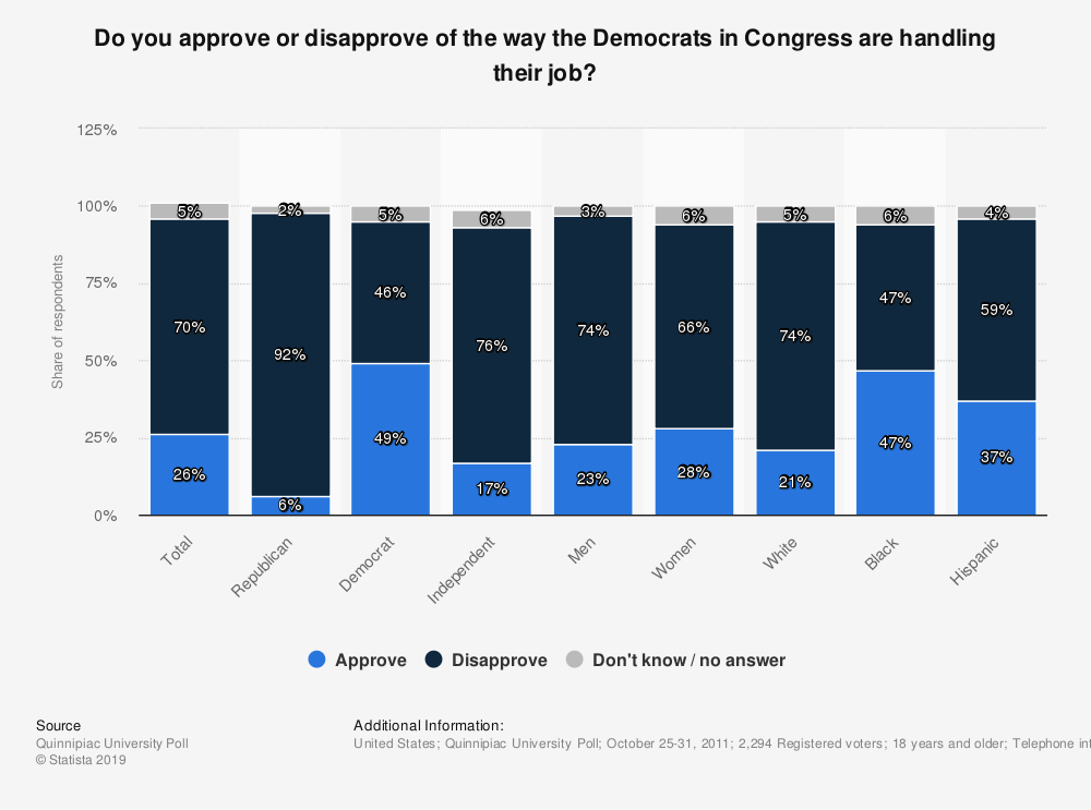 Statistic: Do you approve or disapprove of the way the Democrats in Congress are handling their job? | Statista