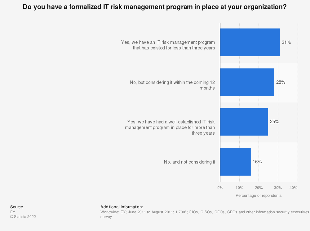 Statistic: Do you have a formalized IT risk management program in place at your organization? | Statista