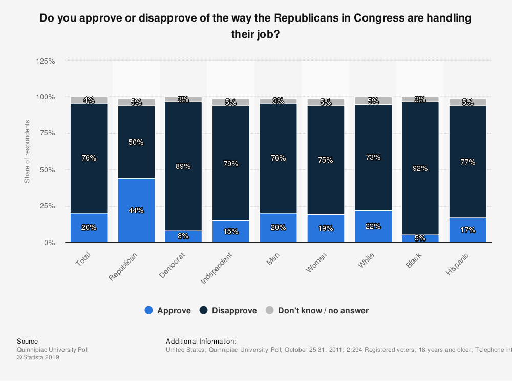 Statistic: Do you approve or disapprove of the way the Republicans in Congress are handling their job? | Statista