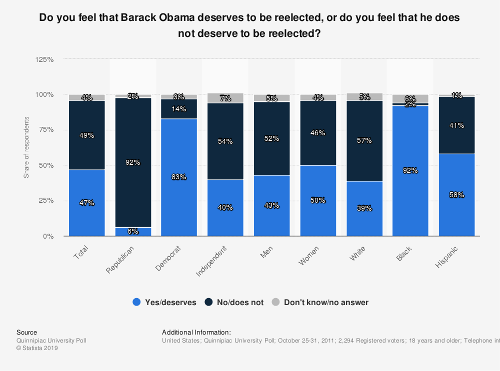 Statistic: Do you feel that Barack Obama deserves to be reelected, or do you feel that he does not deserve to be reelected? | Statista