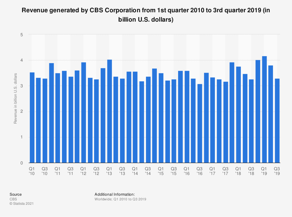 Statistic: Revenue generated by CBS Corporation from 1st quarter 2010 to 3rd quarter 2019 (in billion U.S. dollars) | Statista