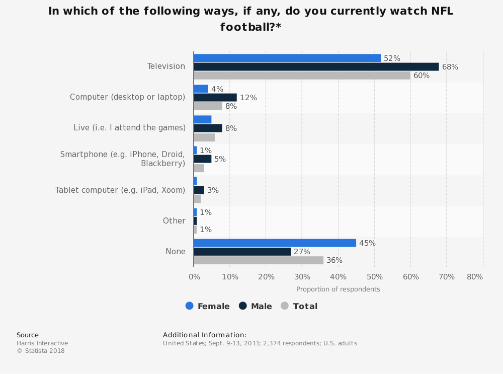 Statistic: In which of the following ways, if any, do you currently watch NFL football?* | Statista