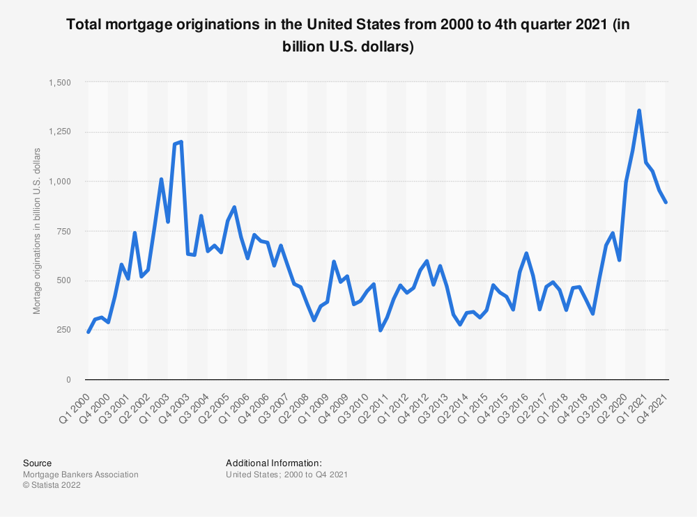 Statistic: Total mortgage originations in the United States from 2000 to 2017 (in billion U.S. dollars) | Statista