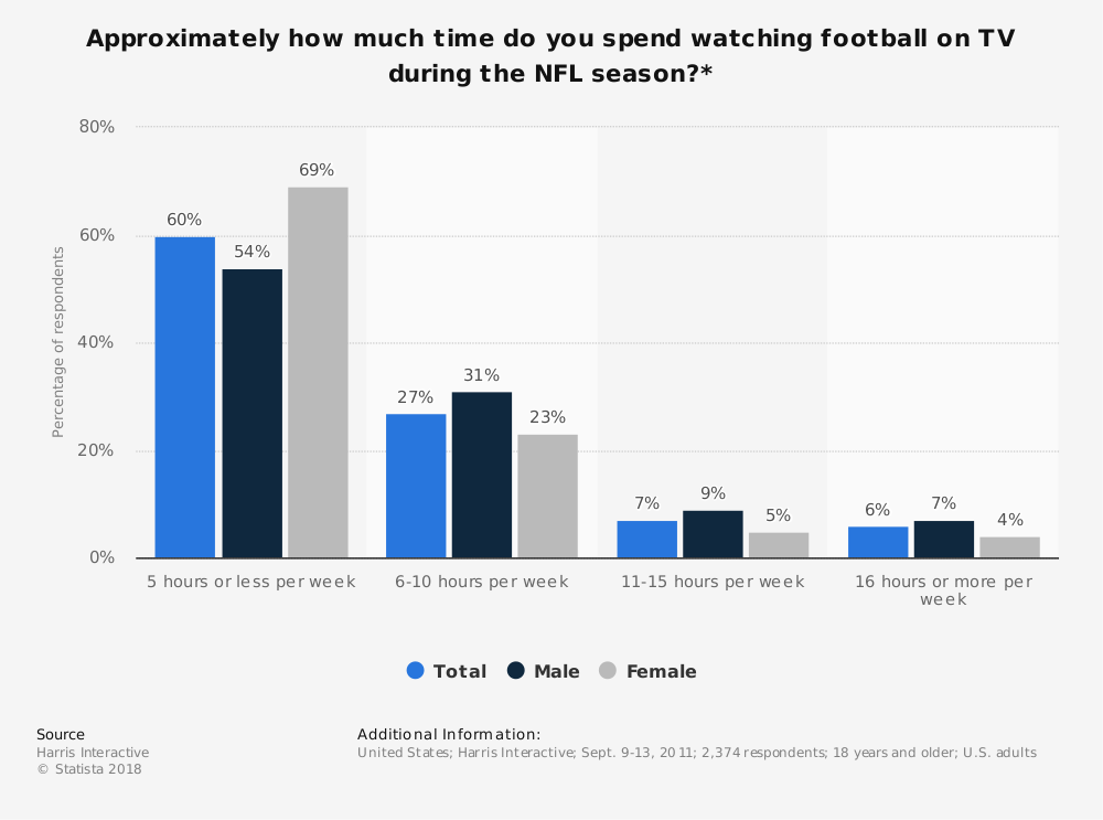 Statistic: Approximately how much time do you spend watching football on TV during the NFL season?*   Statista